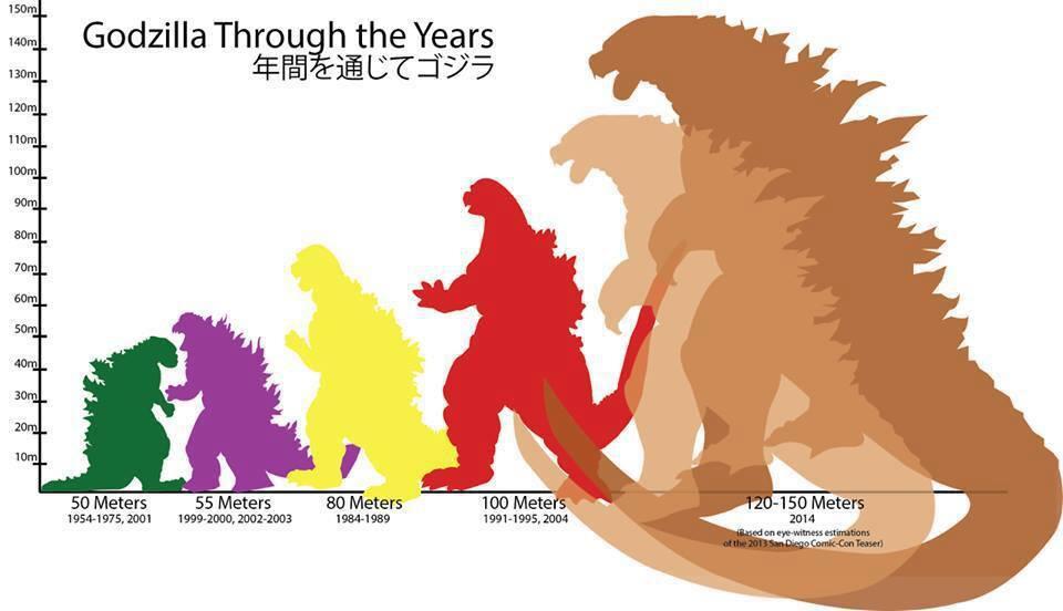 [Imagen: godzilla-size-chart-through-the-years_zps4eaaa5c0.jpg]